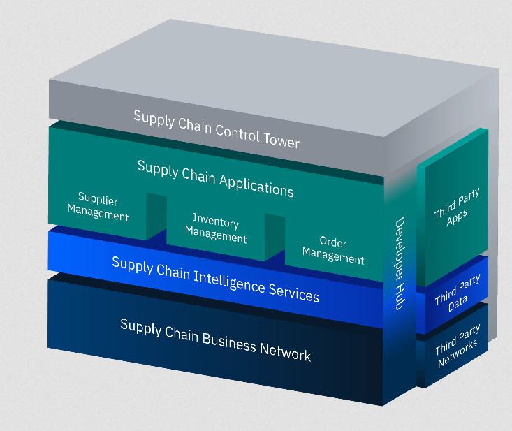 Soluciones logisticas inteligentes distribucion