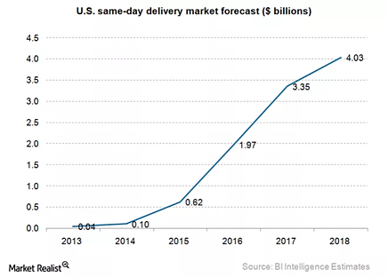 US-Same-Day-Delivery-Market.png