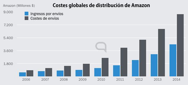 amazon-strategy-de-distribucion.png
