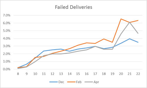 failed-deliveries.png