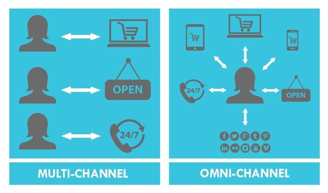 omnichannel-vs-multichannel.jpg