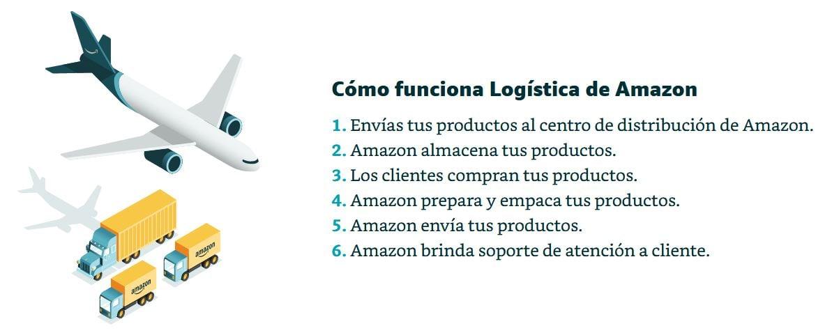 soluciones logisticas 3PL definicion empresas
