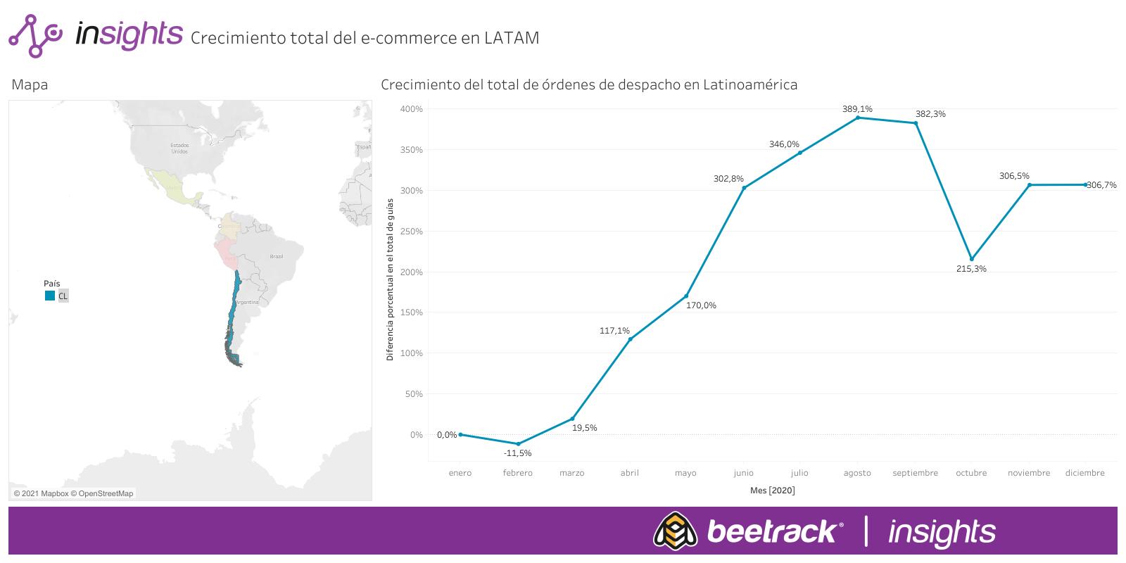 Crecimiento total del e-commerce en LATAM (1)