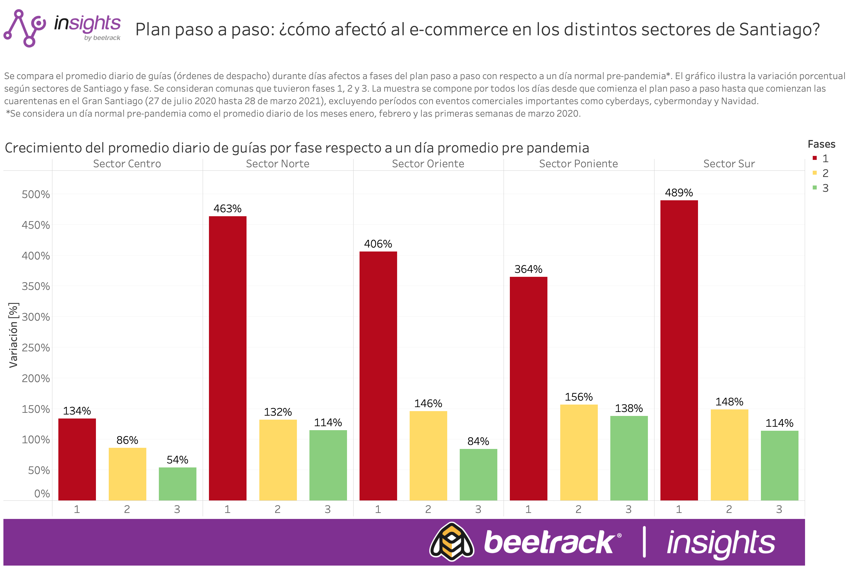 Chile: ¿cómo afectan las restricciones de movilidad en las ventas online?