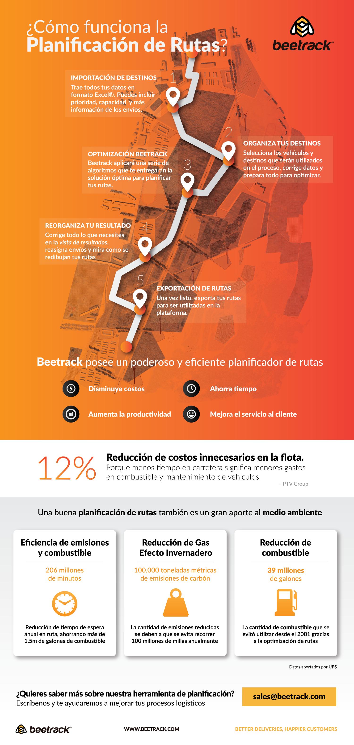 infografia planificacion de rutas