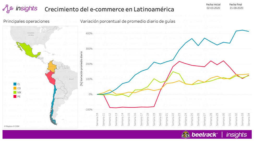 Despachos de empresas que venden online directo al cliente crecen casi hasta el 220% en Perú